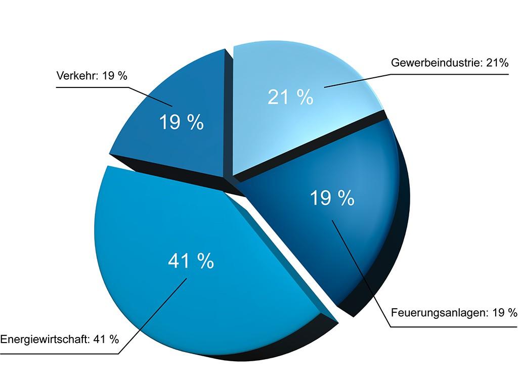 Kreisdiagramm Umweltschutz
